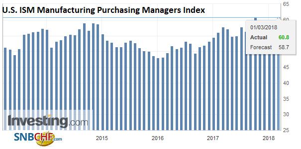 U.S. ISM Manufacturing Purchasing Managers Index (PMI), Apr 2013 - Mar 2018