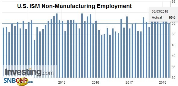 U.S. ISM Non-Manufacturing Employment, Apr 2013 - Mar 2018