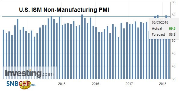 U.S. ISM Non-Manufacturing Purchasing Managers Index (PMI), Apr 2013 - Mar 2018