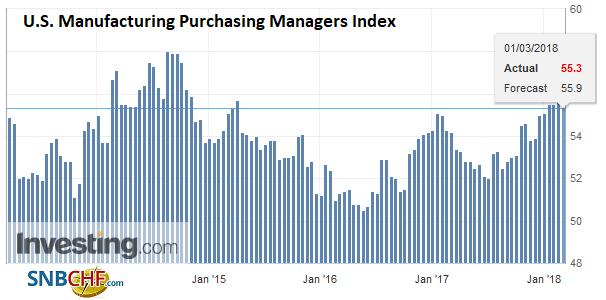 U.S. Manufacturing Purchasing Managers Index (PMI), Mar 2013 - 2018