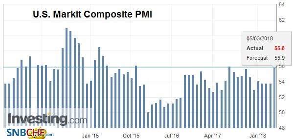 U.S. Markit Composite Purchasing Managers Index (PMI), Apr 2013 - Mar 2018