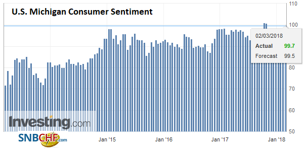 U.S. Michigan Consumer Sentiment, Mar 2013 - 2018