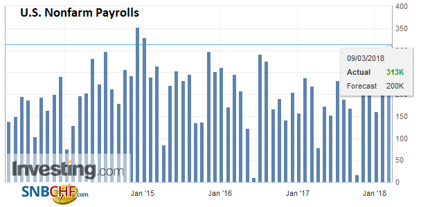 U.S. Nonfarm Payrolls, Apr 2013 - Mar 2018
