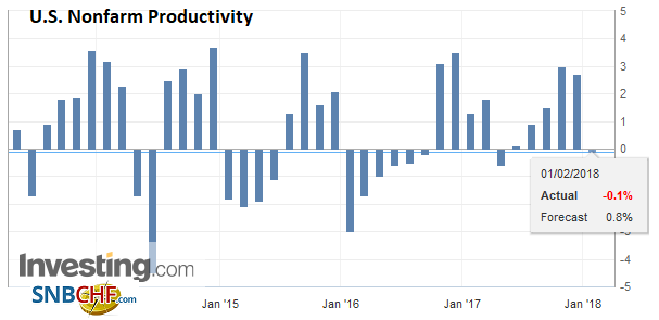 U.S. Nonfarm Productivity, Q4 2018