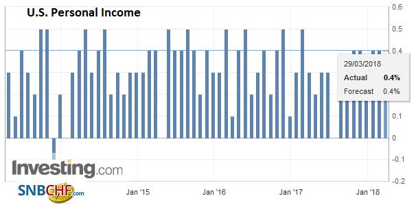 U.S. Personal Income, Apr 2013 - Mar 2018
