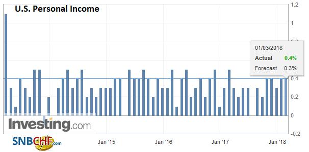 U.S. Personal Income, Mar 2013 - 2018