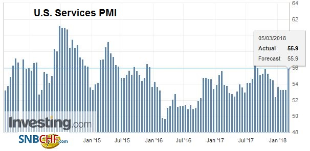 U.S. Services Purchasing Managers Index (PMI), Apr 2013 - Mar 2018