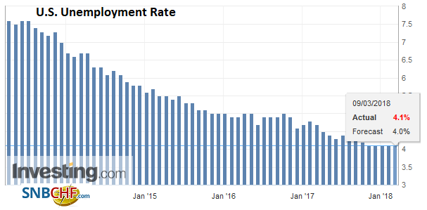 U.S. Unemployment Rate, Apr 2013 - Mar 2018