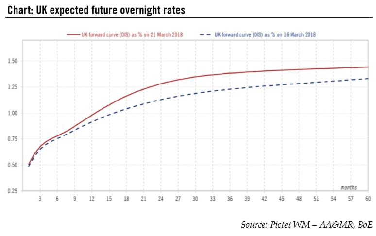 UK Expected Future Overnight Rates