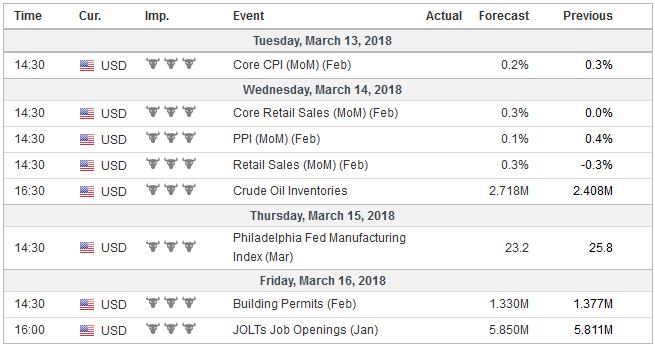 Economic Events: United States, Week March 12