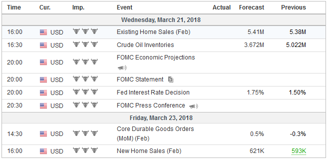 Economic Events: United States, Week March 19
