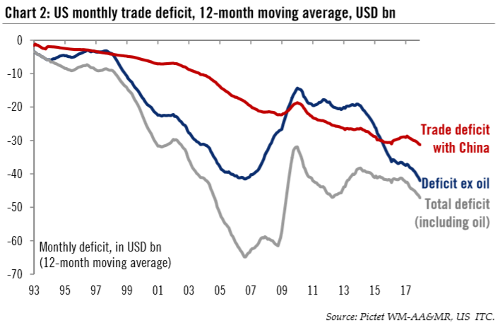 US Monthly Trade Deficit, 12-month Moving Average, USD bn, 1993 - 2018