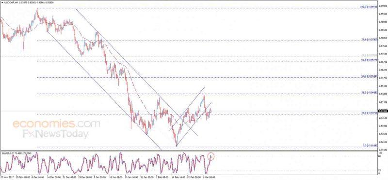 USD/CHF, March 06