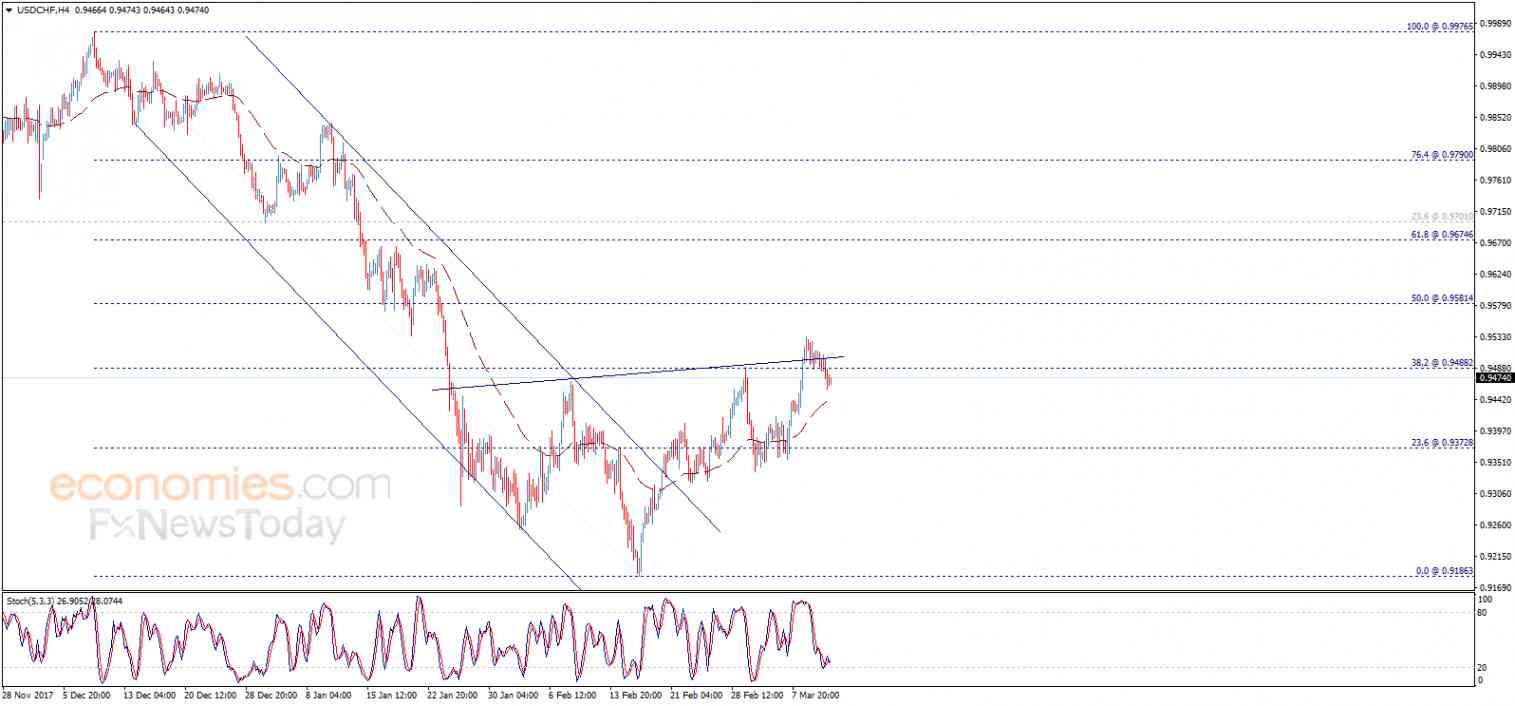 USD/CHF, March 13
