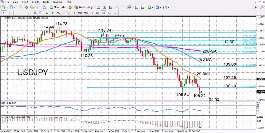USD/JPY with Technical Indicators, March 05