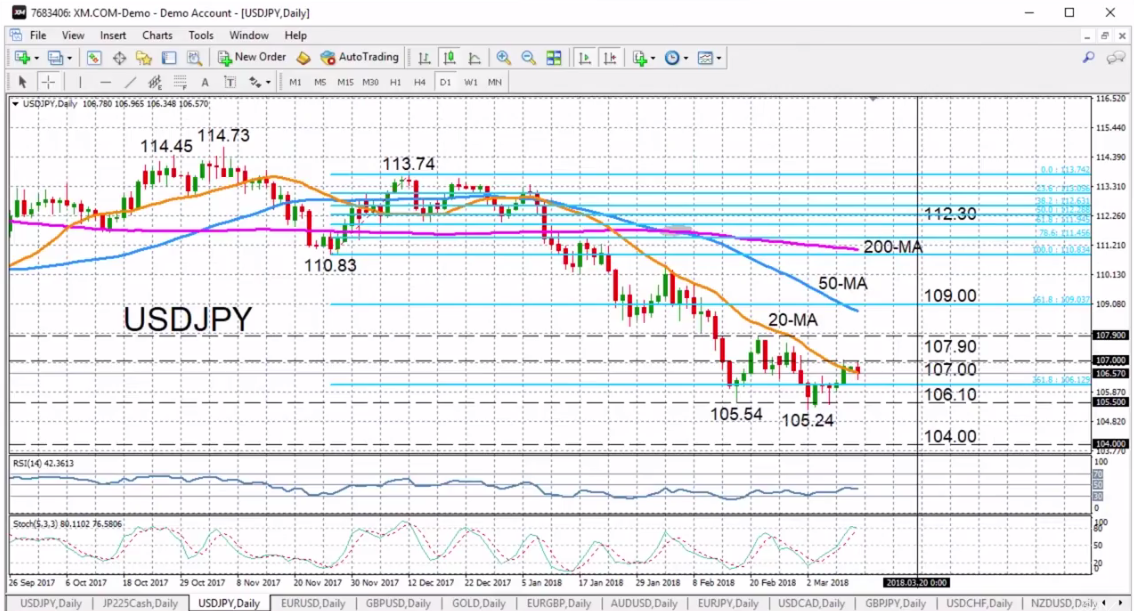 USD/JPY with Technical Indicators, March 12