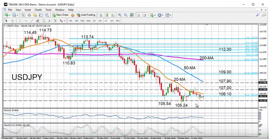 USD/JPY with Technical Indicators, March 19