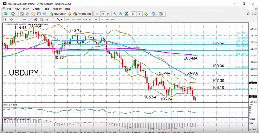 USD/JPY with Technical Indicators, March 26