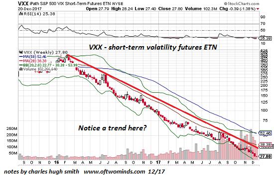 S&P 500 VIX Short Term Futures, Sep 2015 - Jan 2018