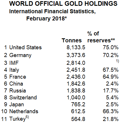 World Official Gold Holdings, February 2018