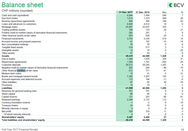 Balance Sheet, Dec 2017 - 2018