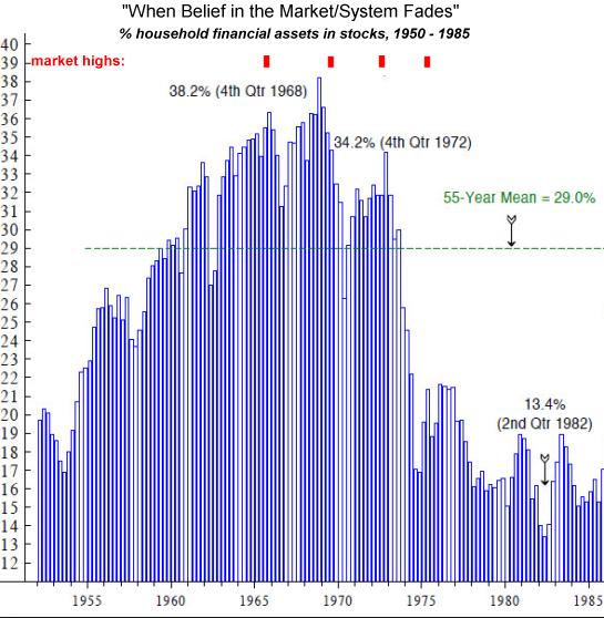 Market/System Fades, 1955 - 1985