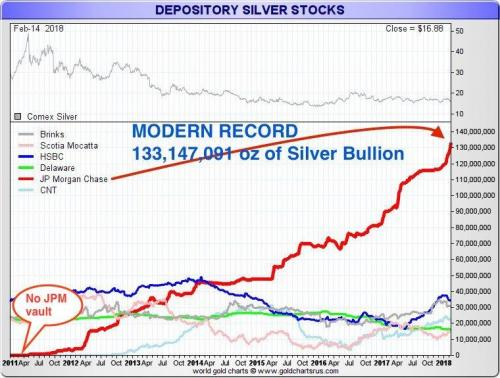 Depository Silver Stocks, Apr 2011 - 2018