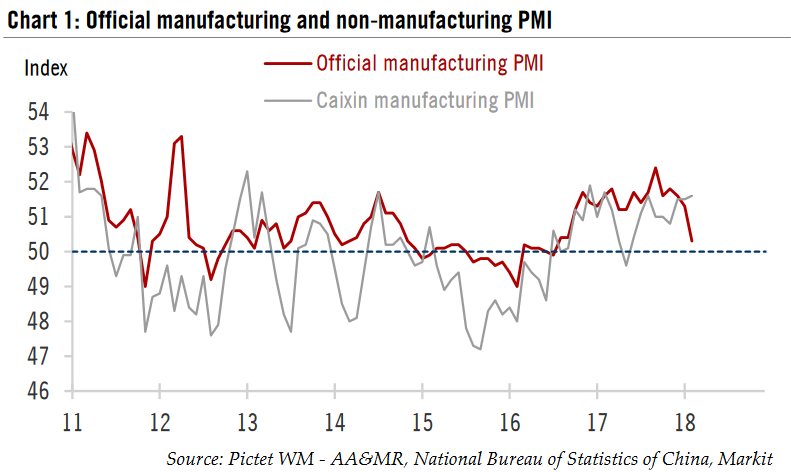 China Official manufacturing and non-manufacturing PMI, 2011 - 2018