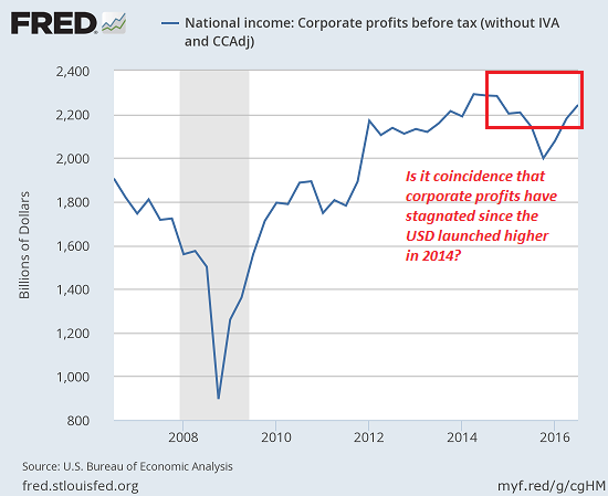 National Income: Corporate Profits Before Tax, 2008 - 2018