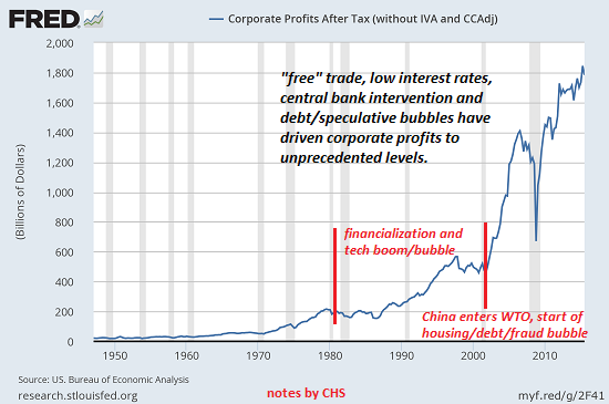 Corporate Profits after Tax, 1950 - 2017