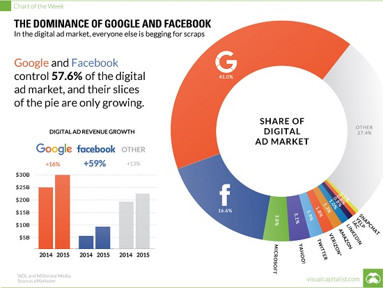 Dominance of Google and Facebook, 2014 - 2015