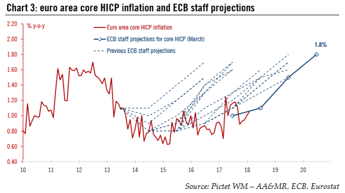 Euro Area Core HICP Inflation and ECB Staff Projections, 2010 - 2018