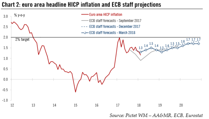 Euro Area Headline HICP Inflation and ECB Staff Projections, 2012 - 2018
