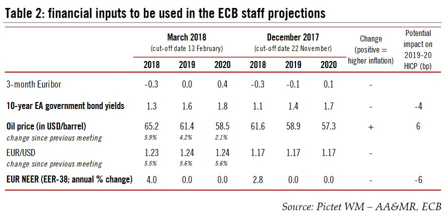 financial inputs to be used in the ECB staff projections, 2018 - 2020