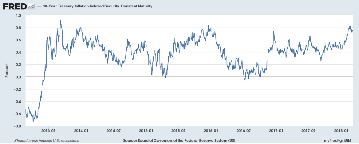 10 Year Treasury Inflation - Indexed Security, Jul 2013 - Jan 2018