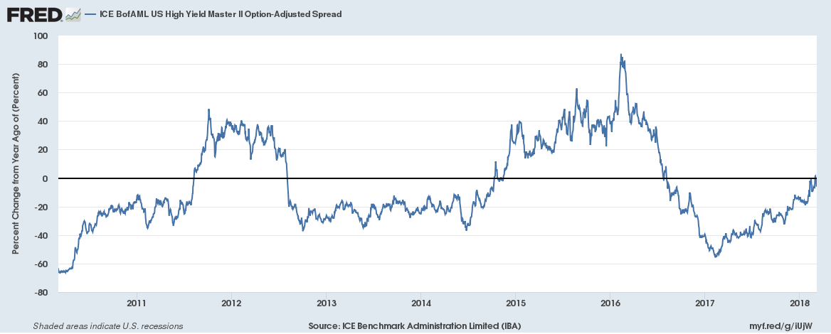 ICE BofAML US High Yiled Master Option- Adjusted Spread, 2011 - 2018