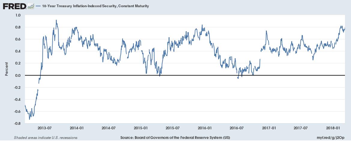 10 Year TIPS Yield, Jul 2013 - Jan 2018