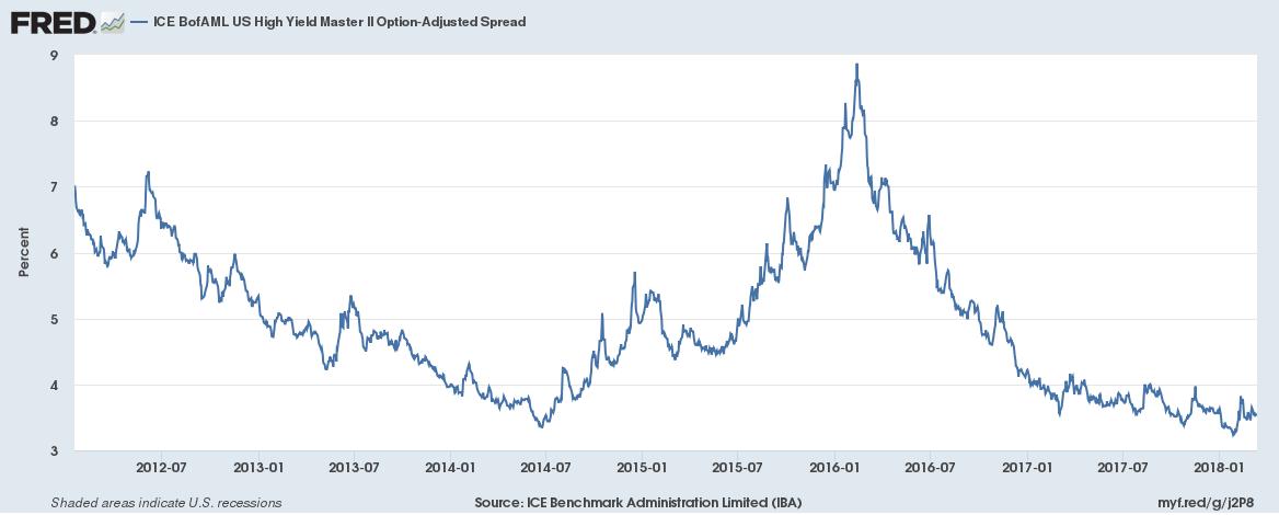 US High Yield Master, Jul 2012 - Jan 2018