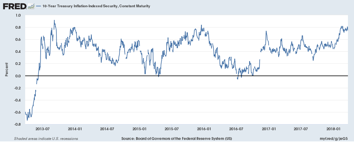 US 10 Year Treasury Inflation - Indexed Security, Jul 2013 - Mar 2018