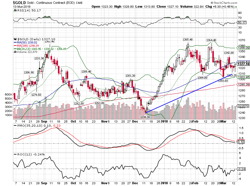 Gold Daily, Sep 2017 - Mar 2018
