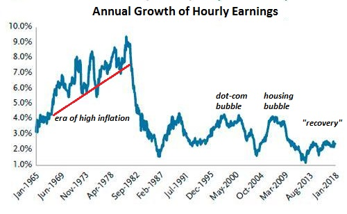 Annual Growth of Hourly Earnings, Jan 1965 - 2018