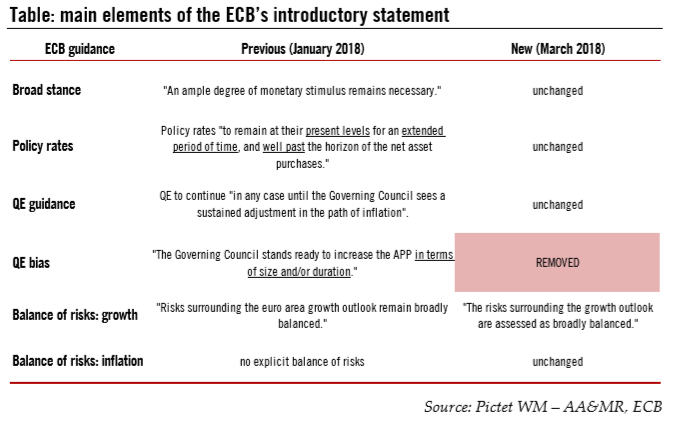Main Elements of the ECB's Introductory Statement