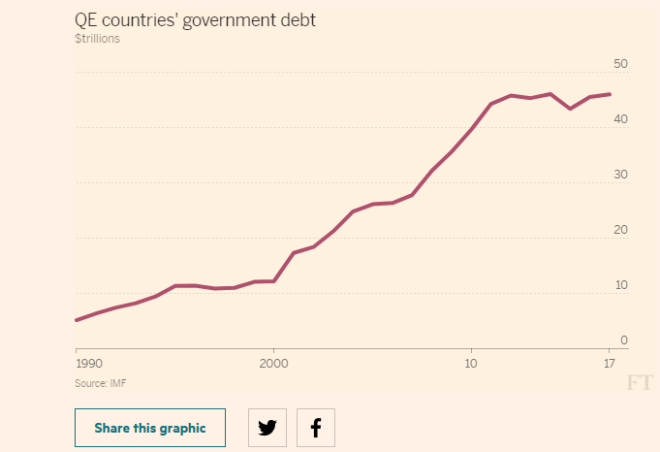 QE Countries Government Debt, 1990 - 2018