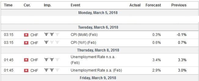 Economic Events: Switzerland, Week March 05