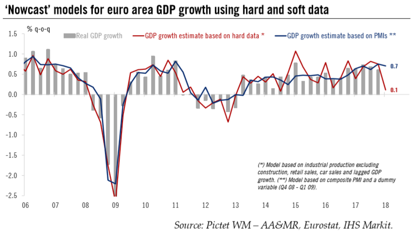 'Nowcast' Models for Euro Area GDP Growth, 2006 - 2018