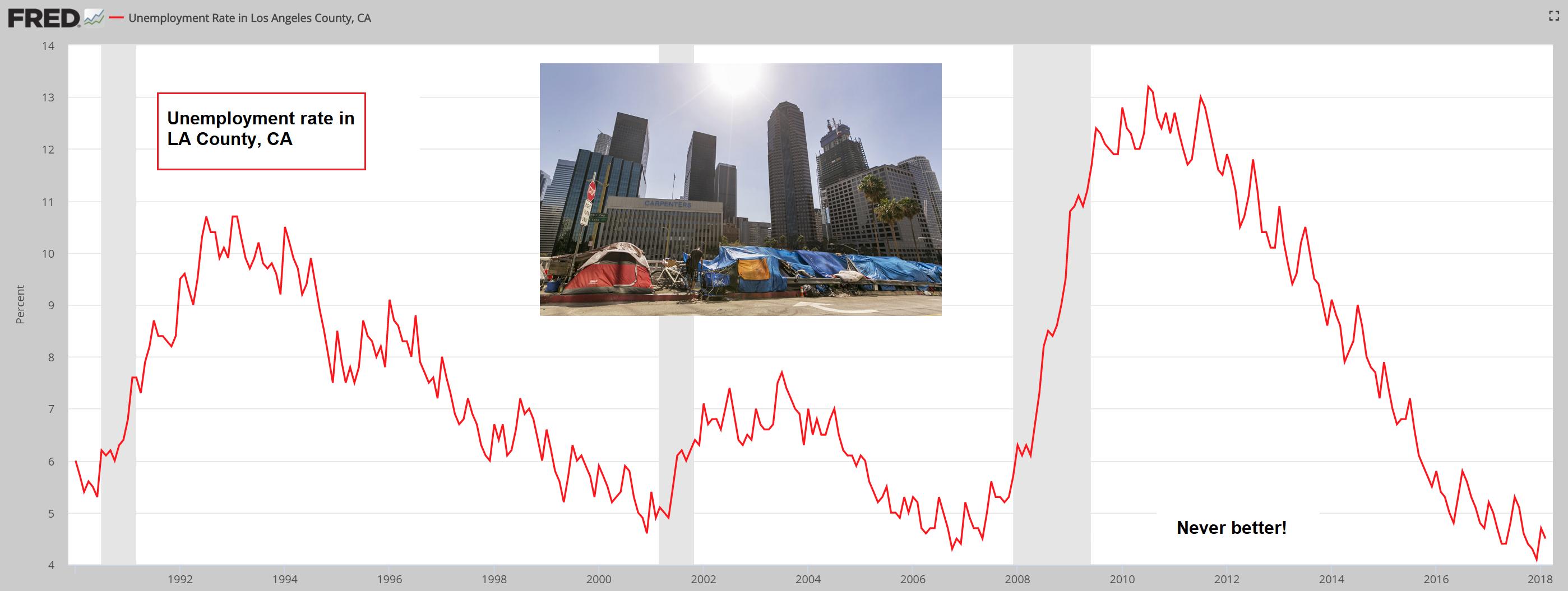 Unemployment Rates in LA, 1992 - 2018