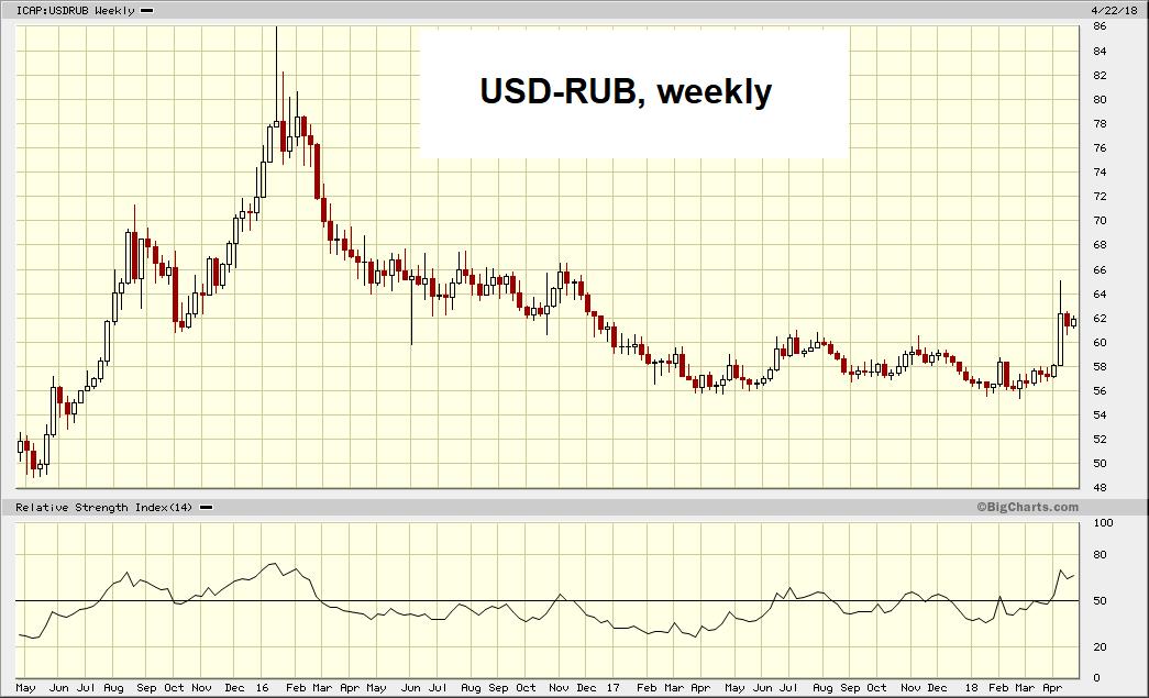 USD/RUB, weekly May 2015 - Apr 2018