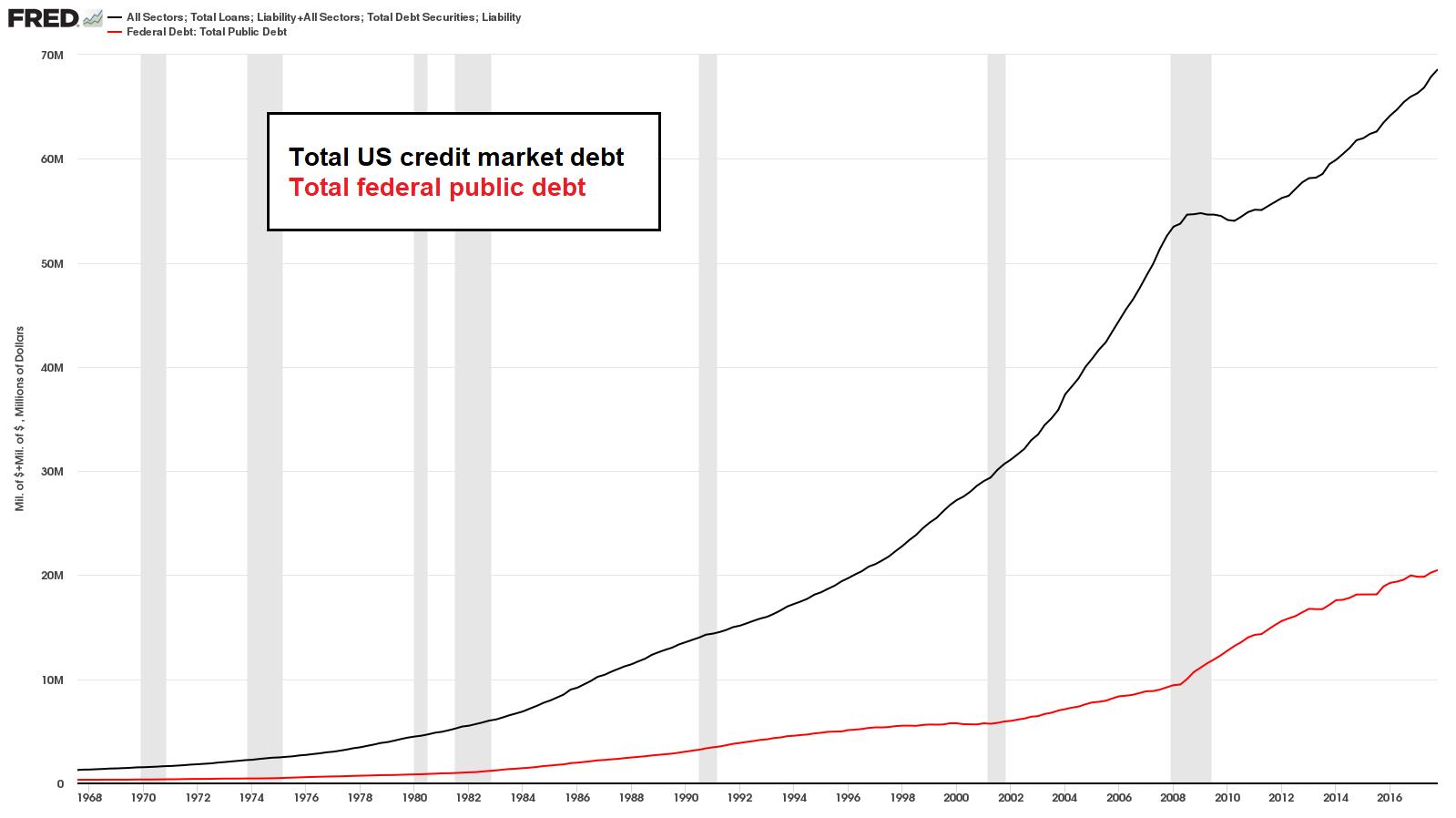 US Total Credit Market Debt, 1968 - 2018