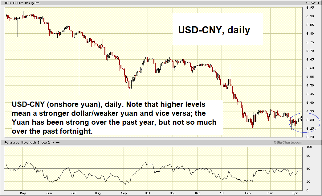 USD/CNY Daily