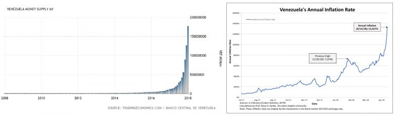 Venezuela Money Supply, 2008 - 2018 and Venezuela's Annual Inflation Rate, Jul 2017 - Apr 2018